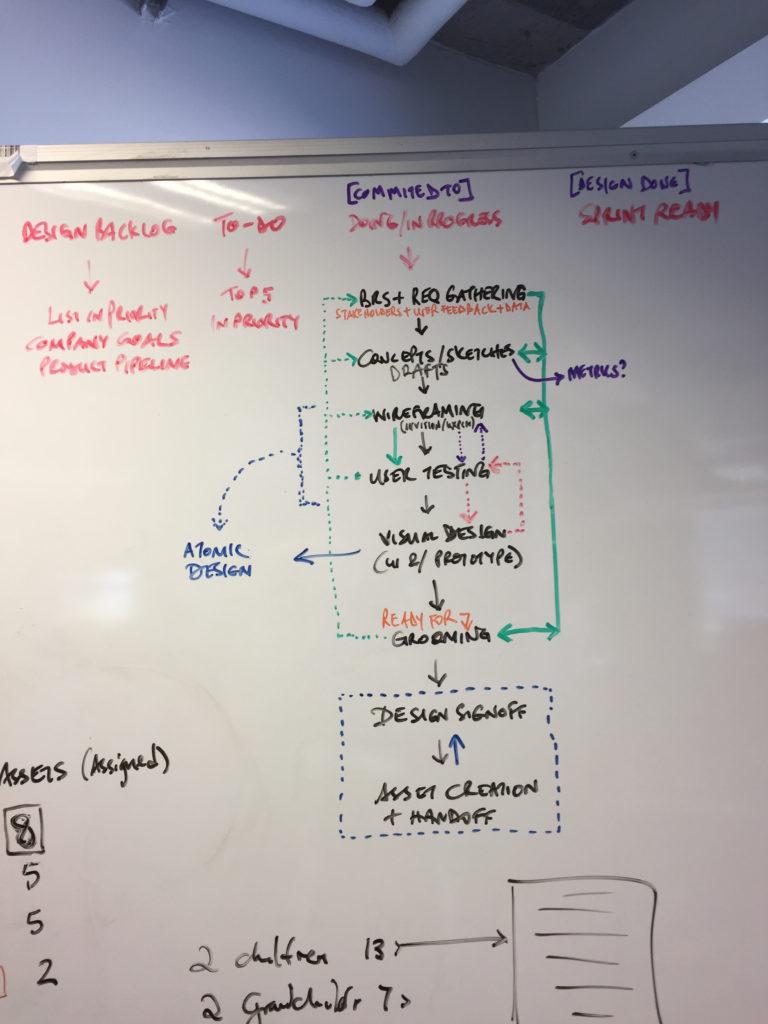UX Process Flow